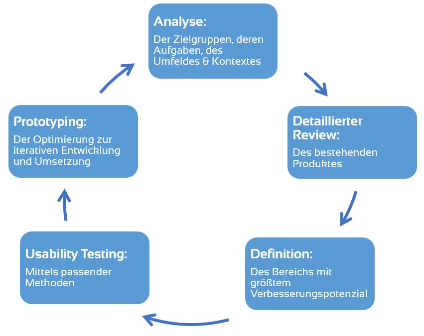 Usability Optimierung, der Ablauf: User Centered Design Cycle